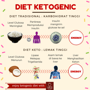 diet-ketogenic