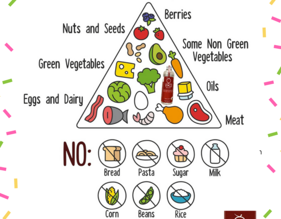 ketogenic-food-pyramid